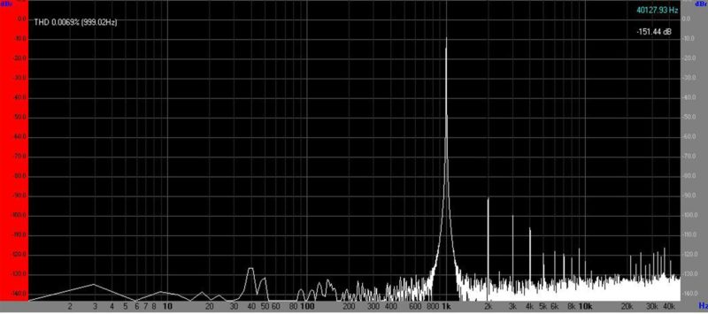 Спектр сигнала для правого канала