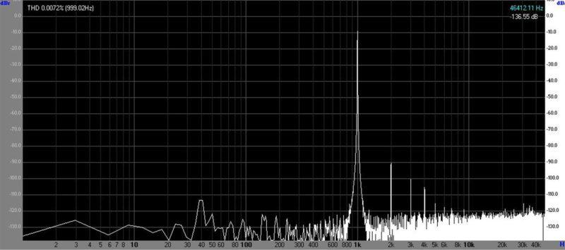 Спектр сигнала для канала А