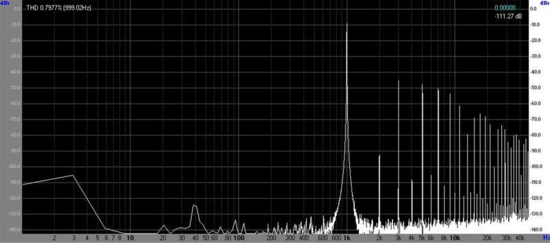 Спектр сигнала при  работе звукового тракта в клиппинге