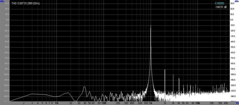 Спектр сигнала для левого канала (канал А)
