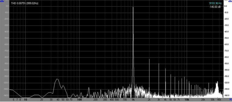 Спектр сигнала канала А