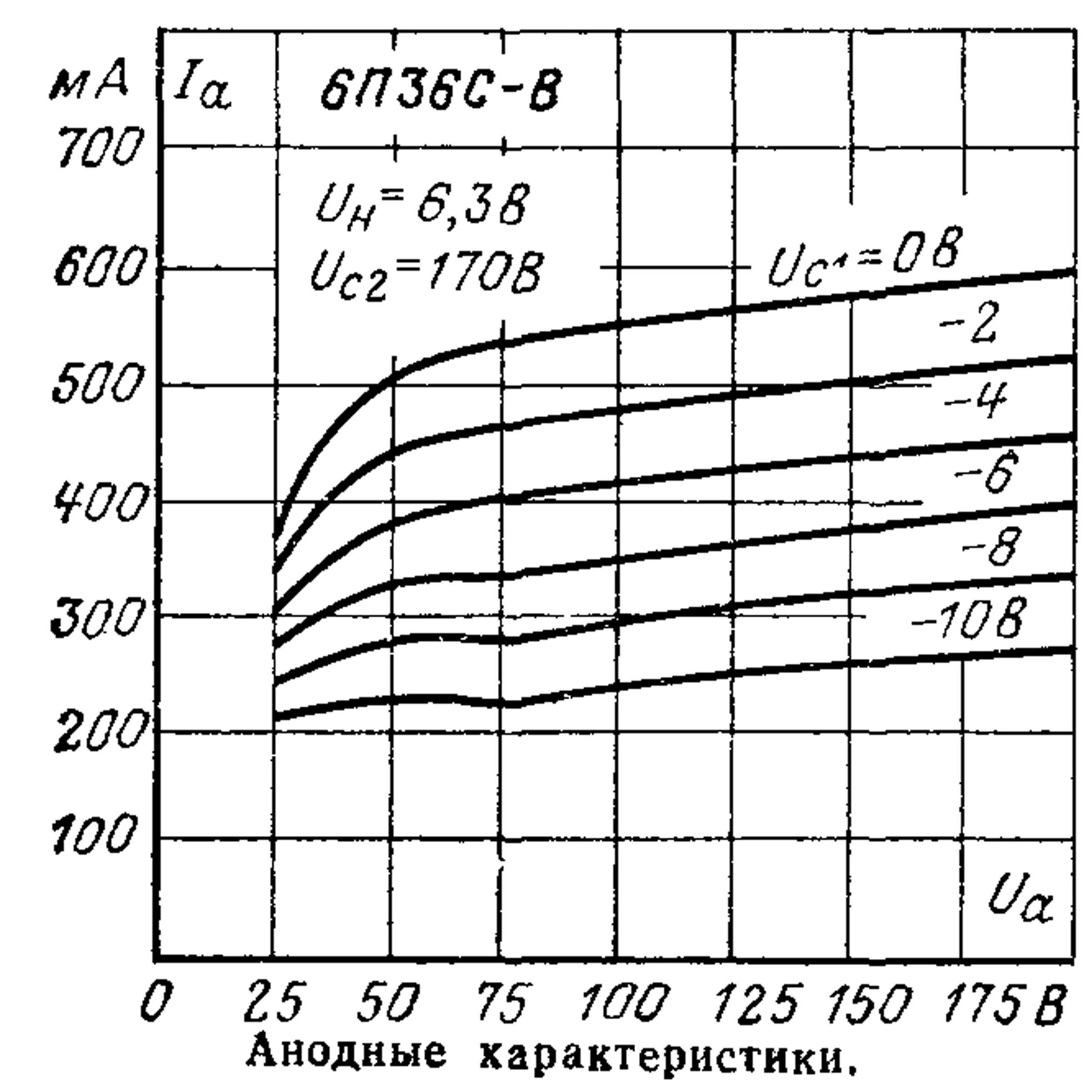 Параметры радиолампы 6П36С-В
