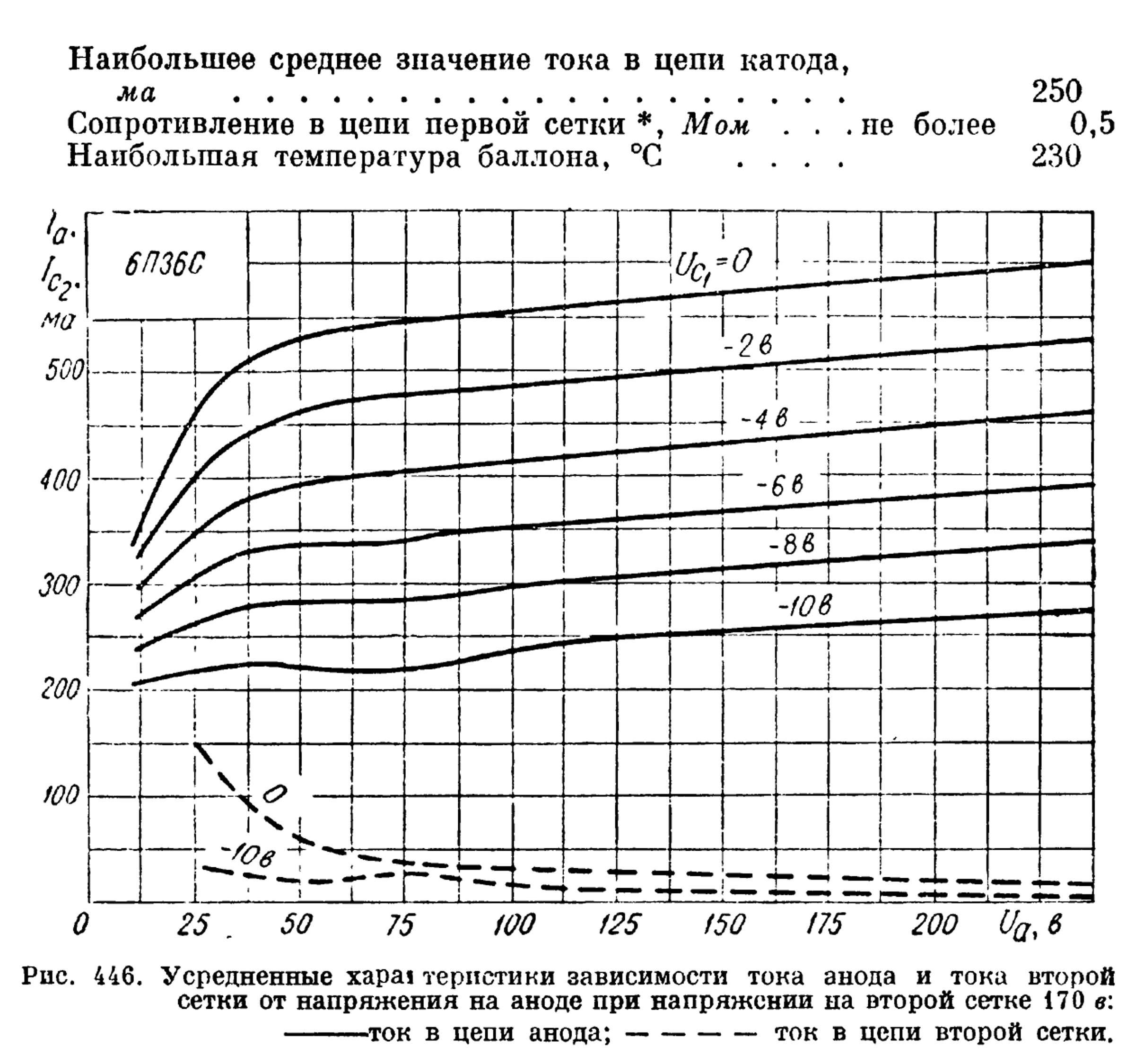 Параметры радиолампы 6П36С