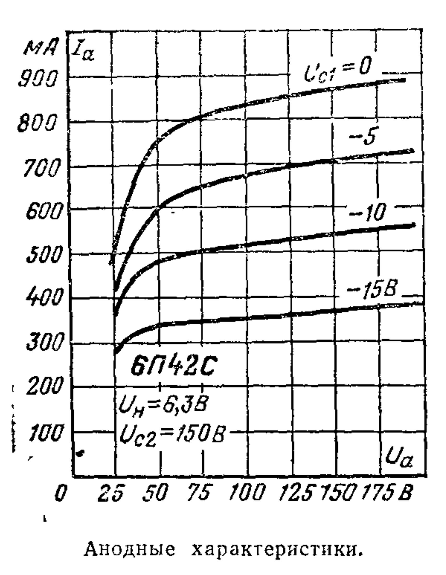 Параметры радиолампы 6П42С