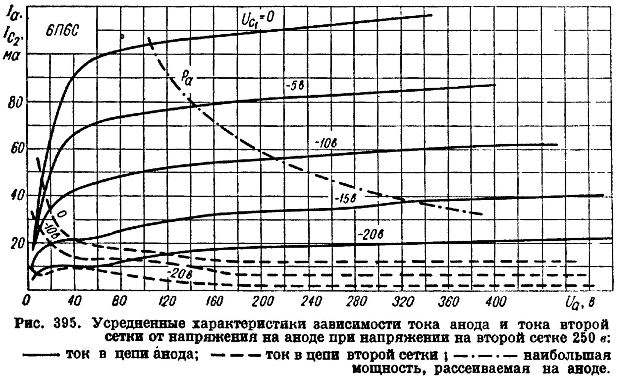 Параметры радиолампы 6П6С