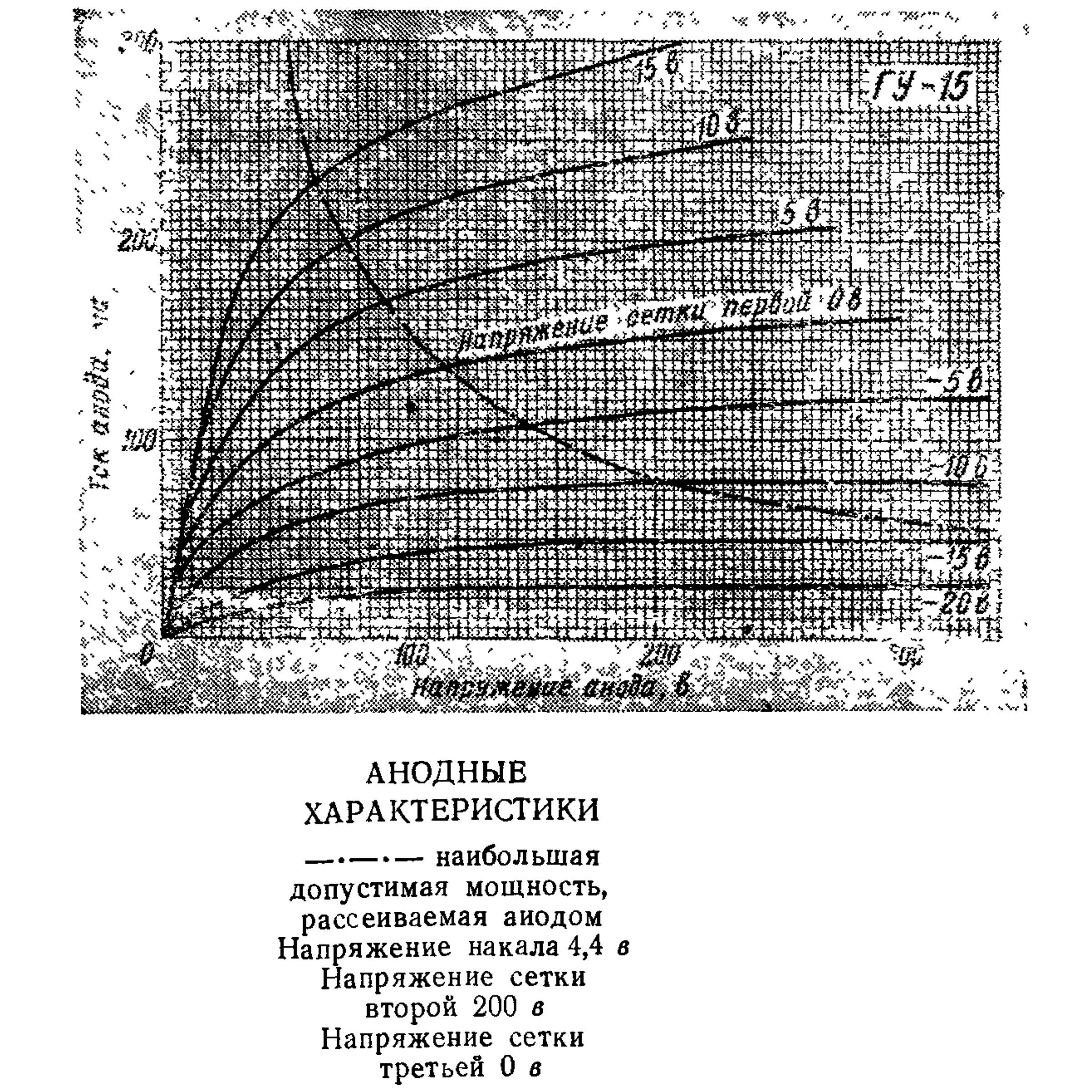 Параметры радиолампы ГУ-15