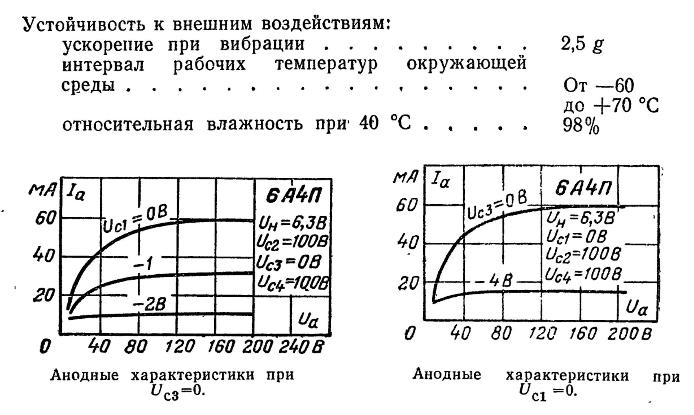 Параметры радиолампы 6А4П