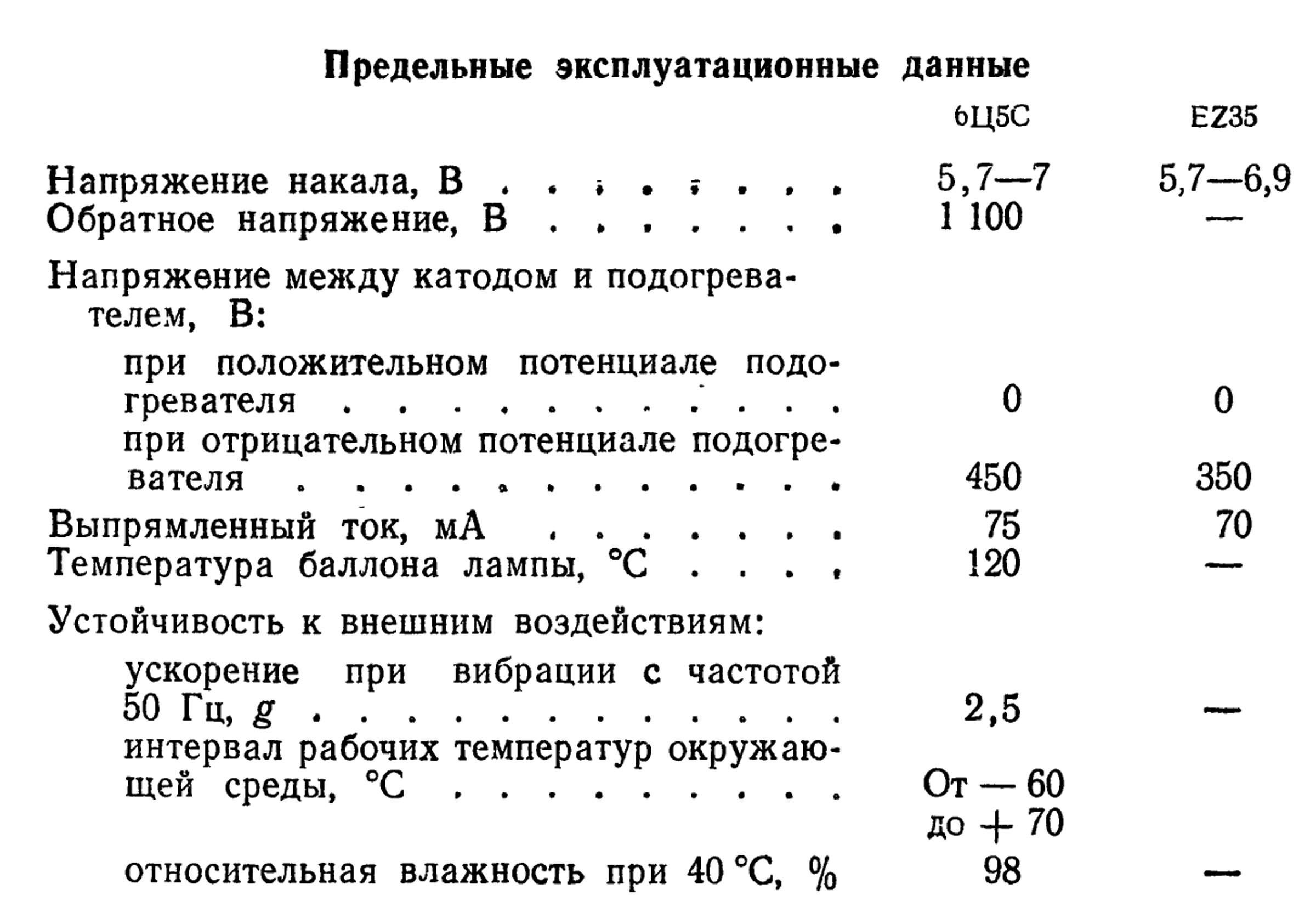 Параметры радиолампы 6Ц5С (EZ35)
