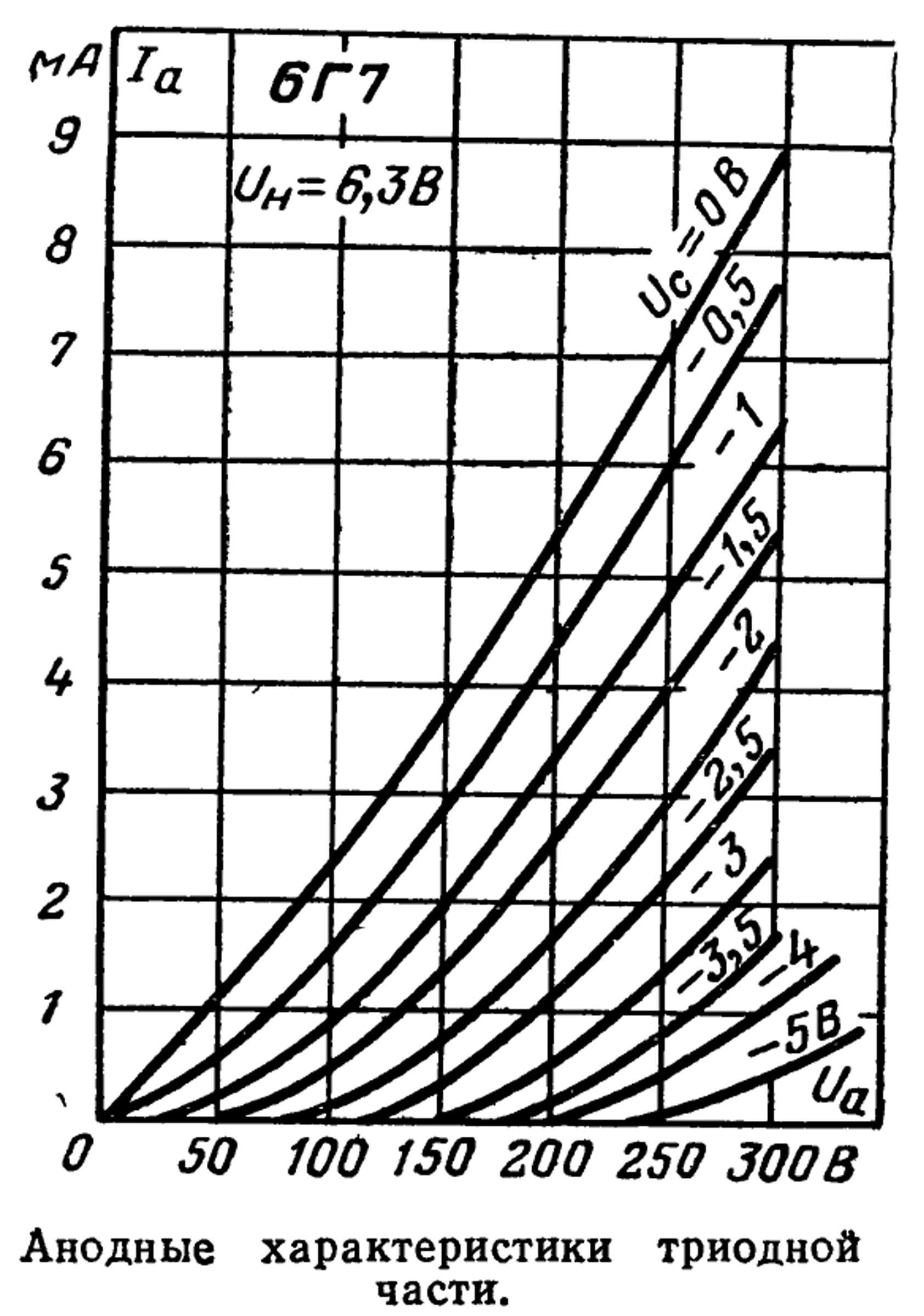 Параметры радиолампы 6Г7