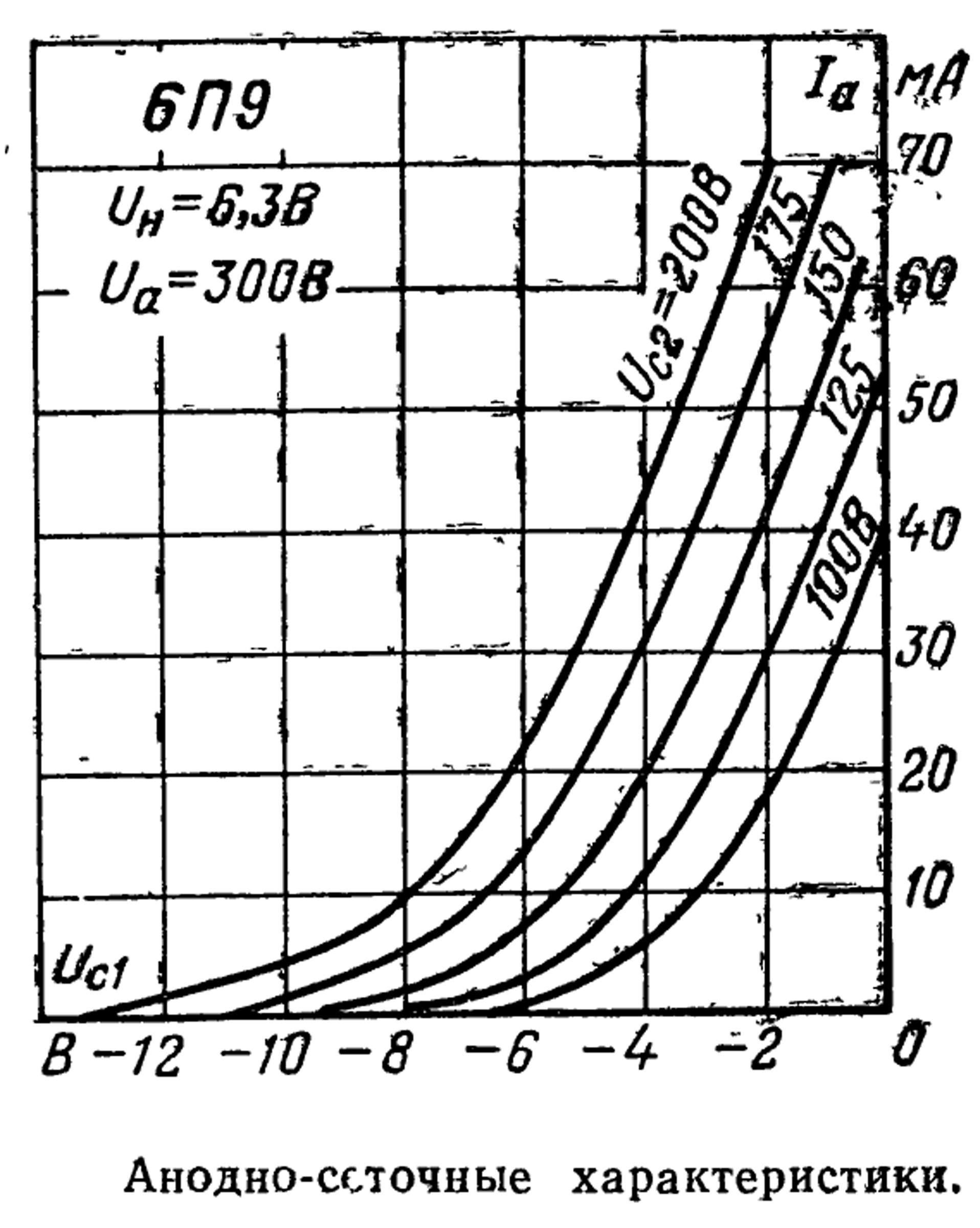 Параметры радиолампы 6П9