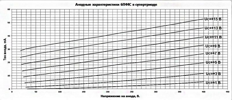 Анодная характеристика 6П44С в супертриоде