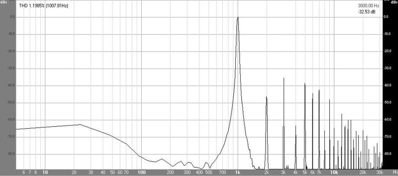 Спектр сигнала на выходе усилителя