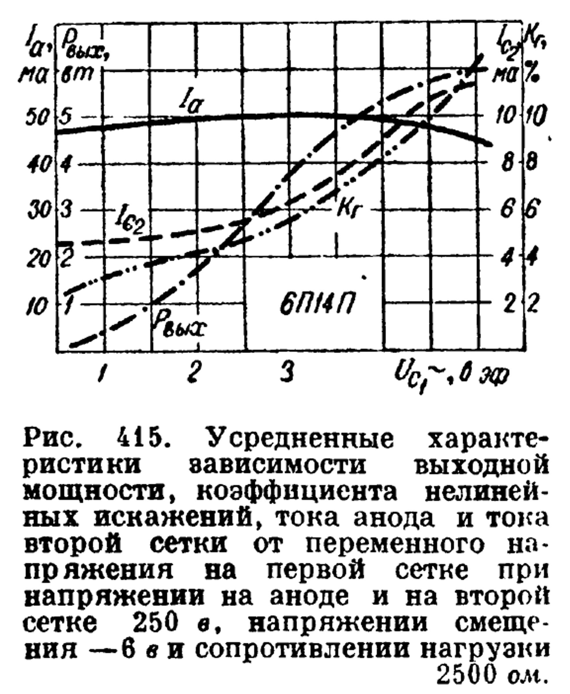 Параметры радиолампы 6П14П