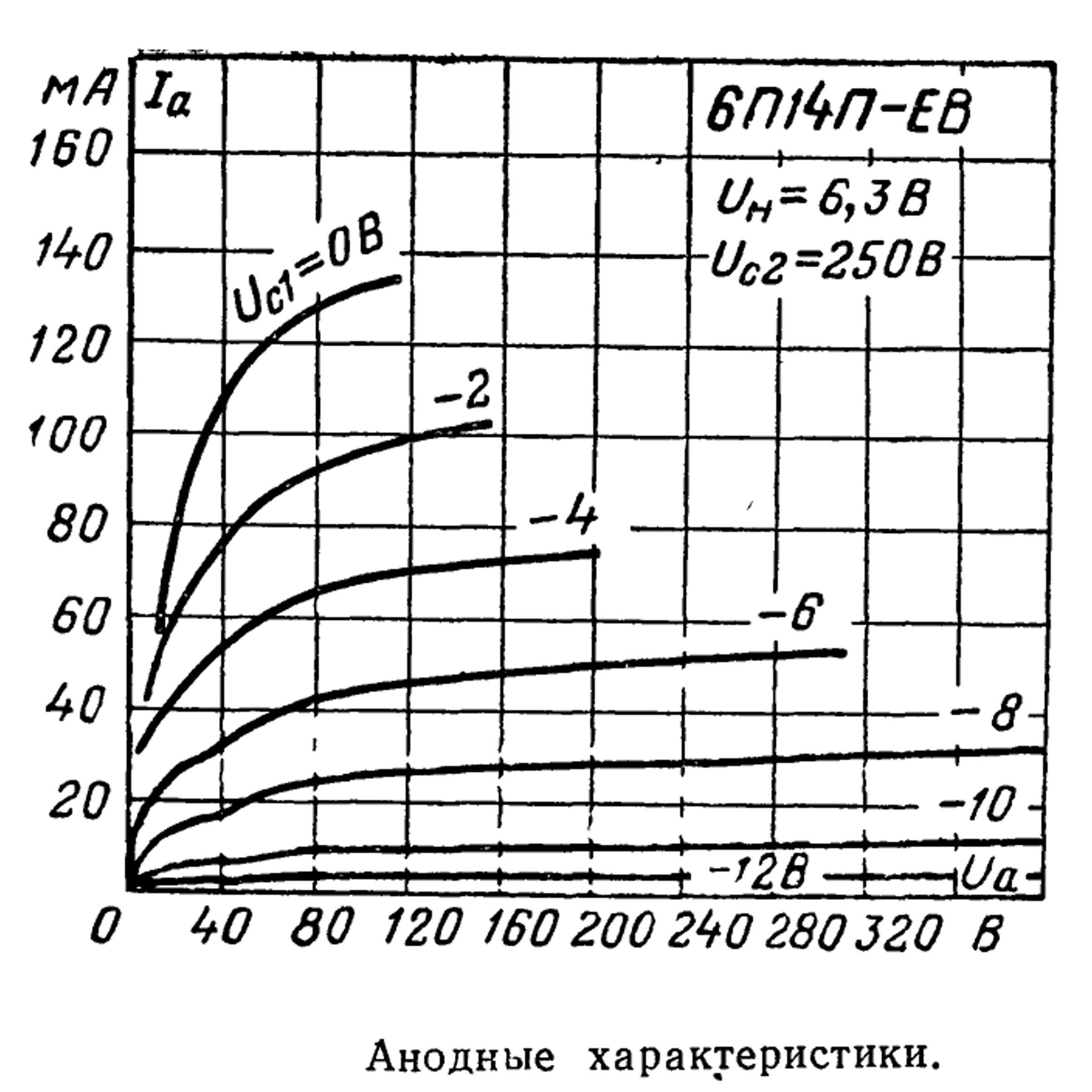 Параметры радиолампы 6П14П-ЕВ