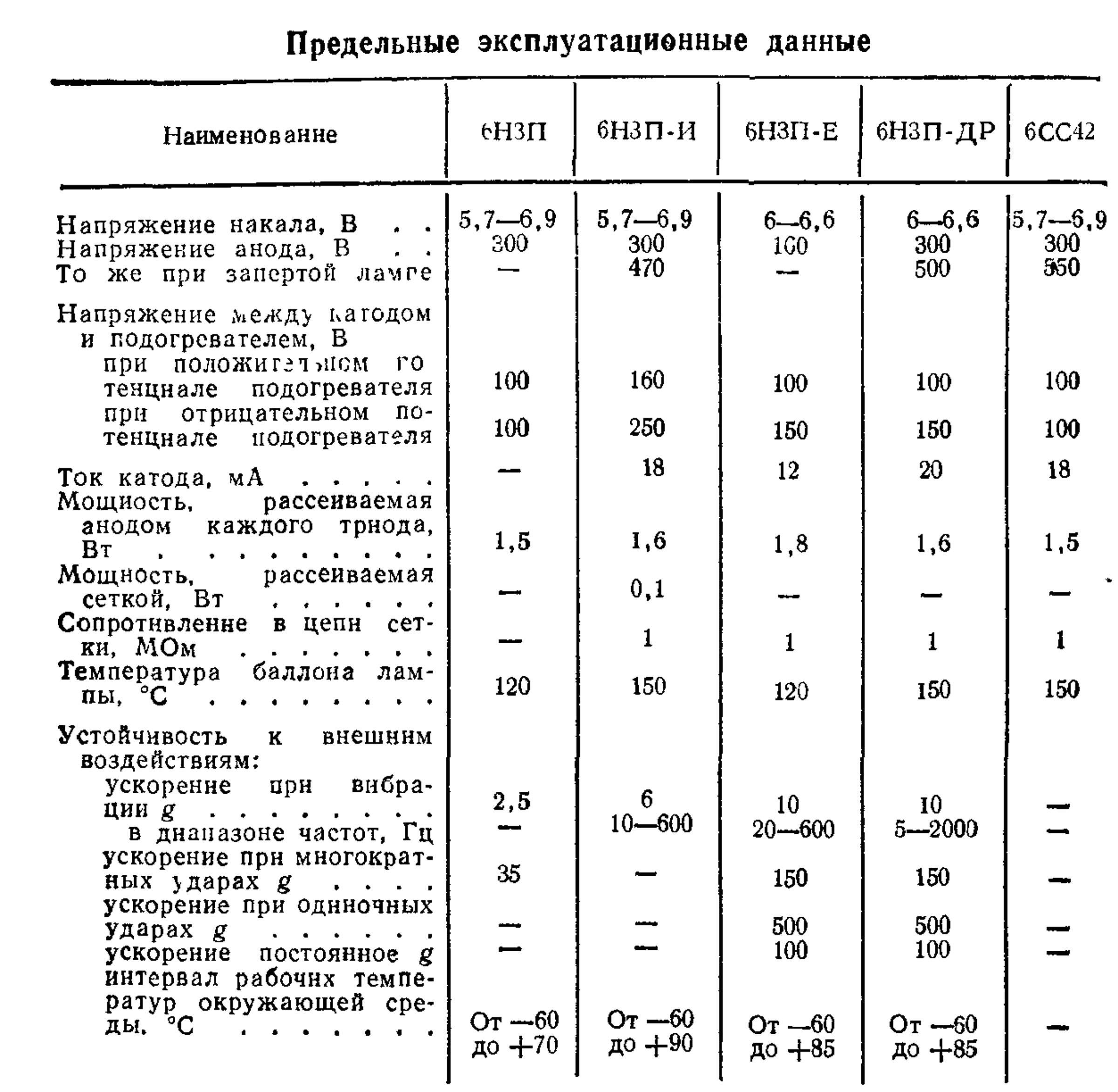 Параметры радиоламп 6Н3П (И, Е, ДР), 6СС42