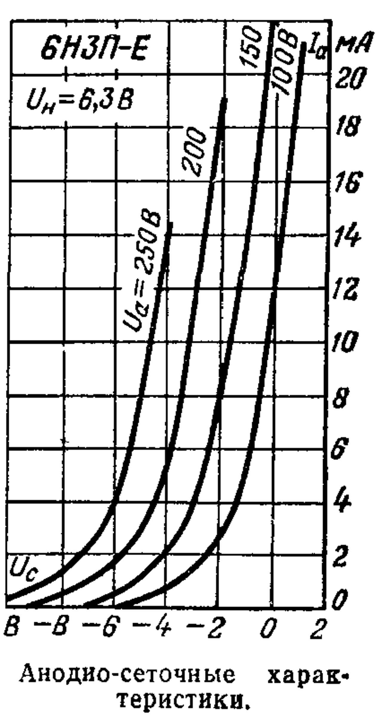 Параметры радиолампы 6Н3П-Е
