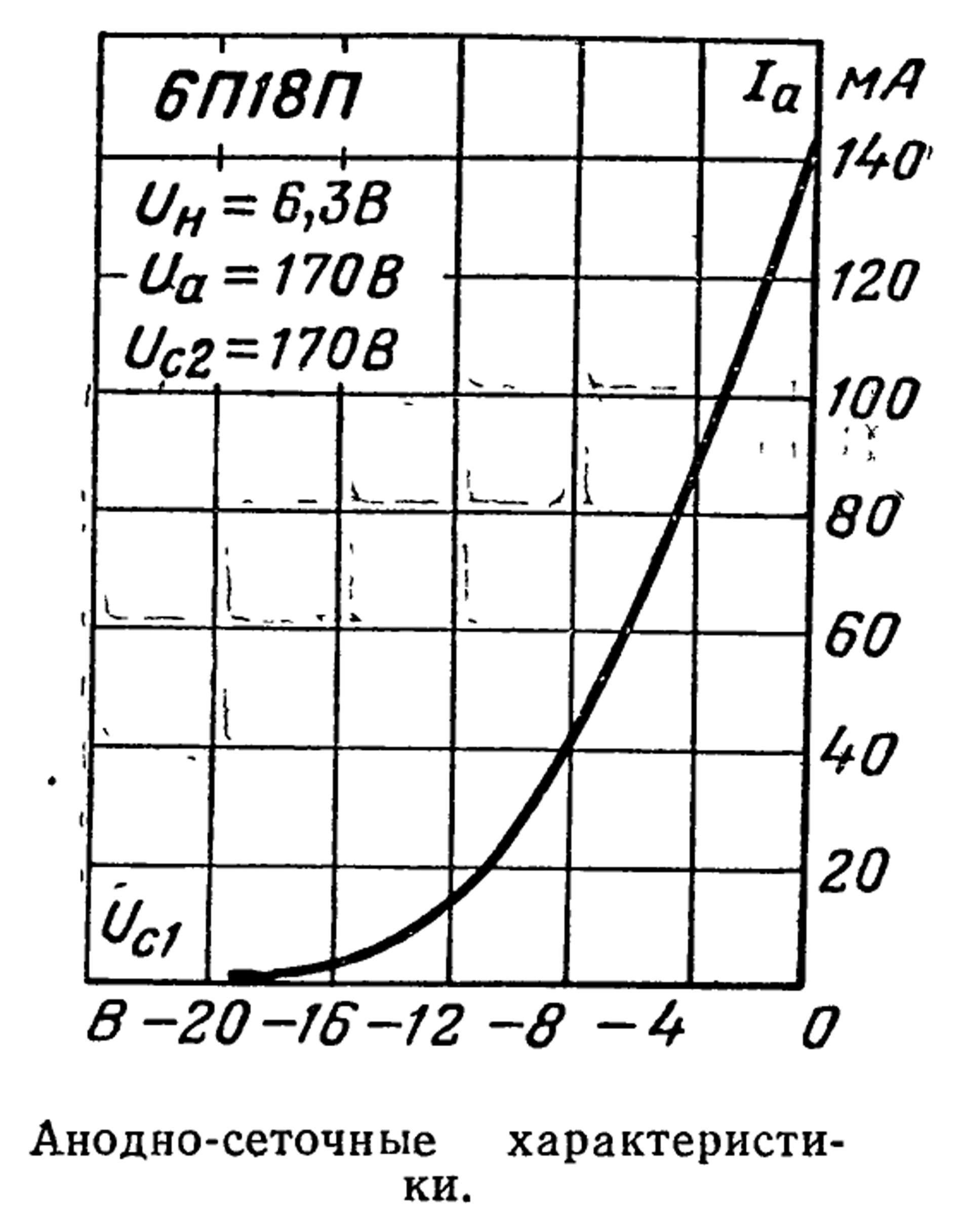 Параметры радиолампы 6П18П