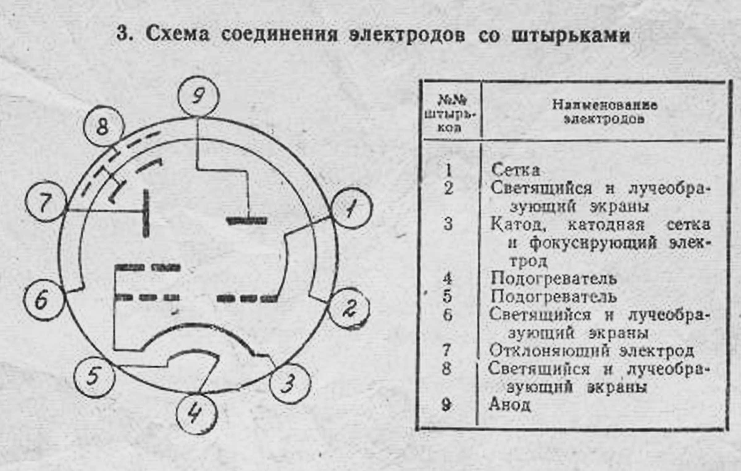 Параметры радиолампы 6Е3П