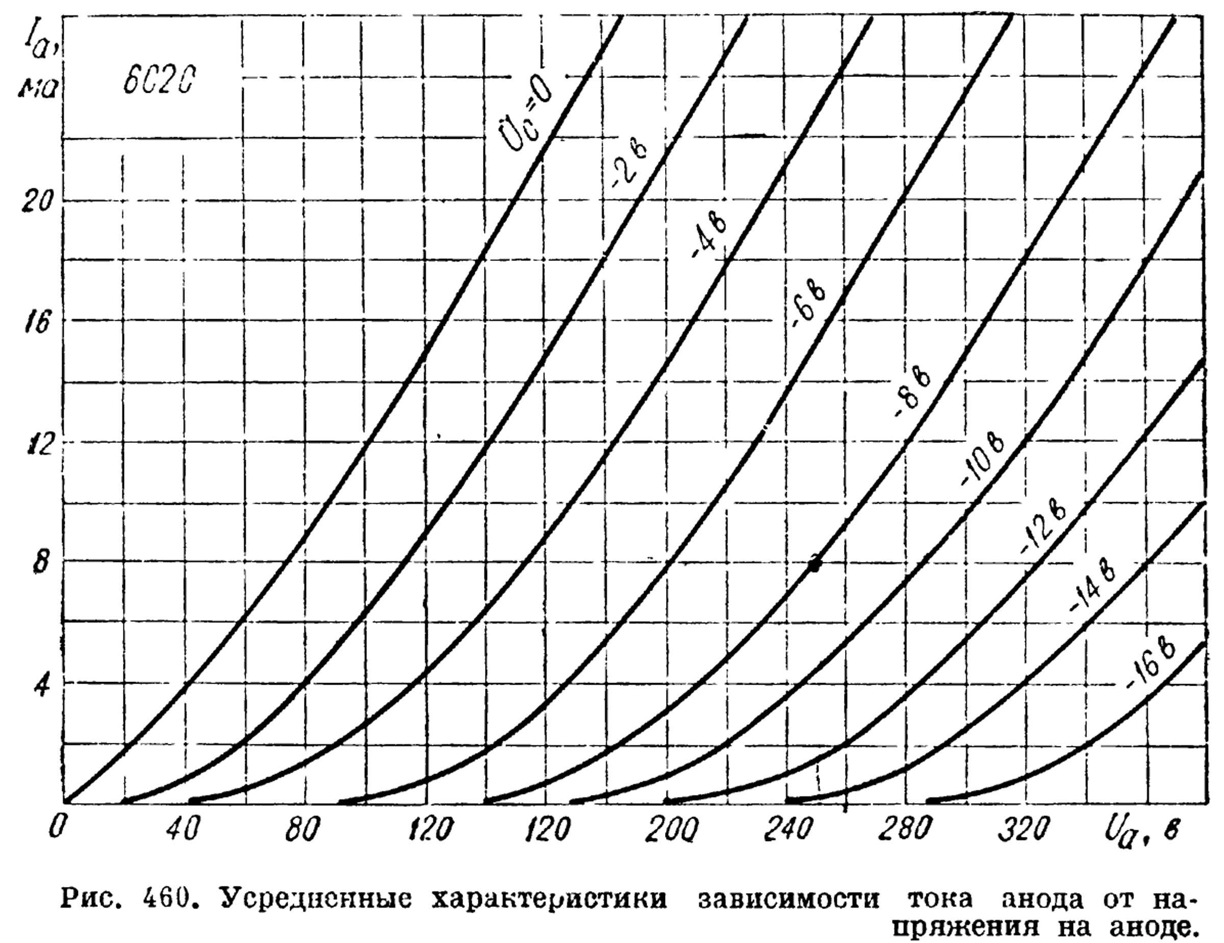 Параметры радиолампы 6С2С