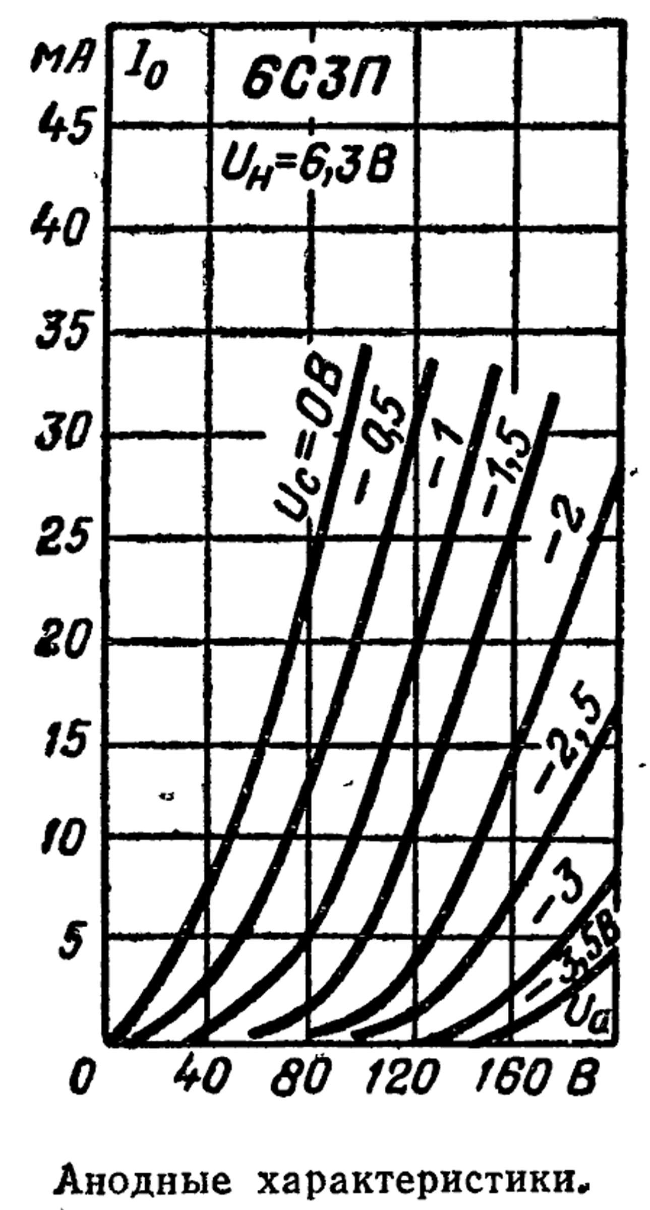 Параметры радиолампы 6С3П