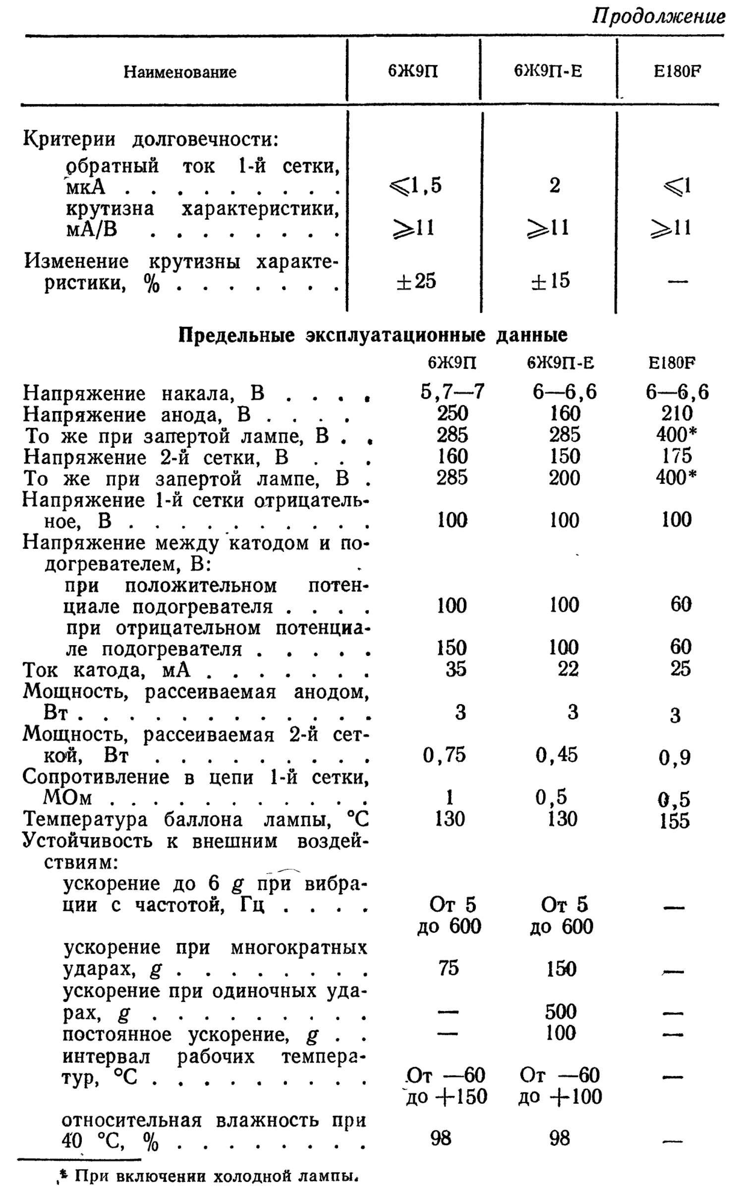 Параметры радиоламп 6Ж9П, 6Ж9П-Е, E180F