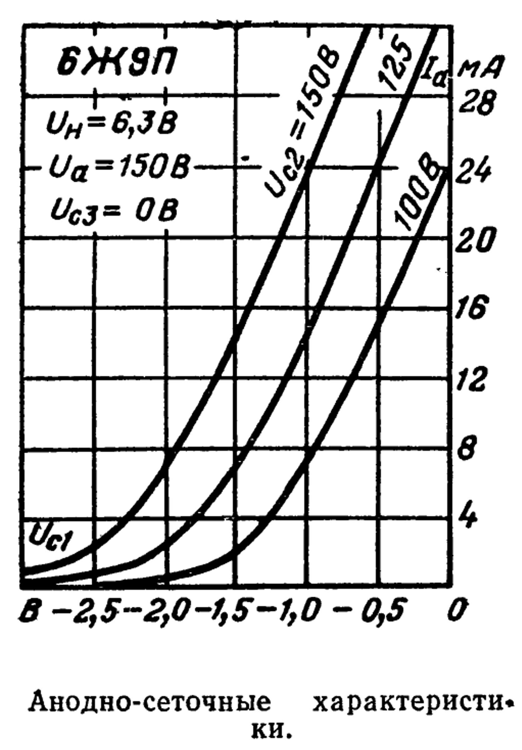 Параметры радиолампы 6Ж9П