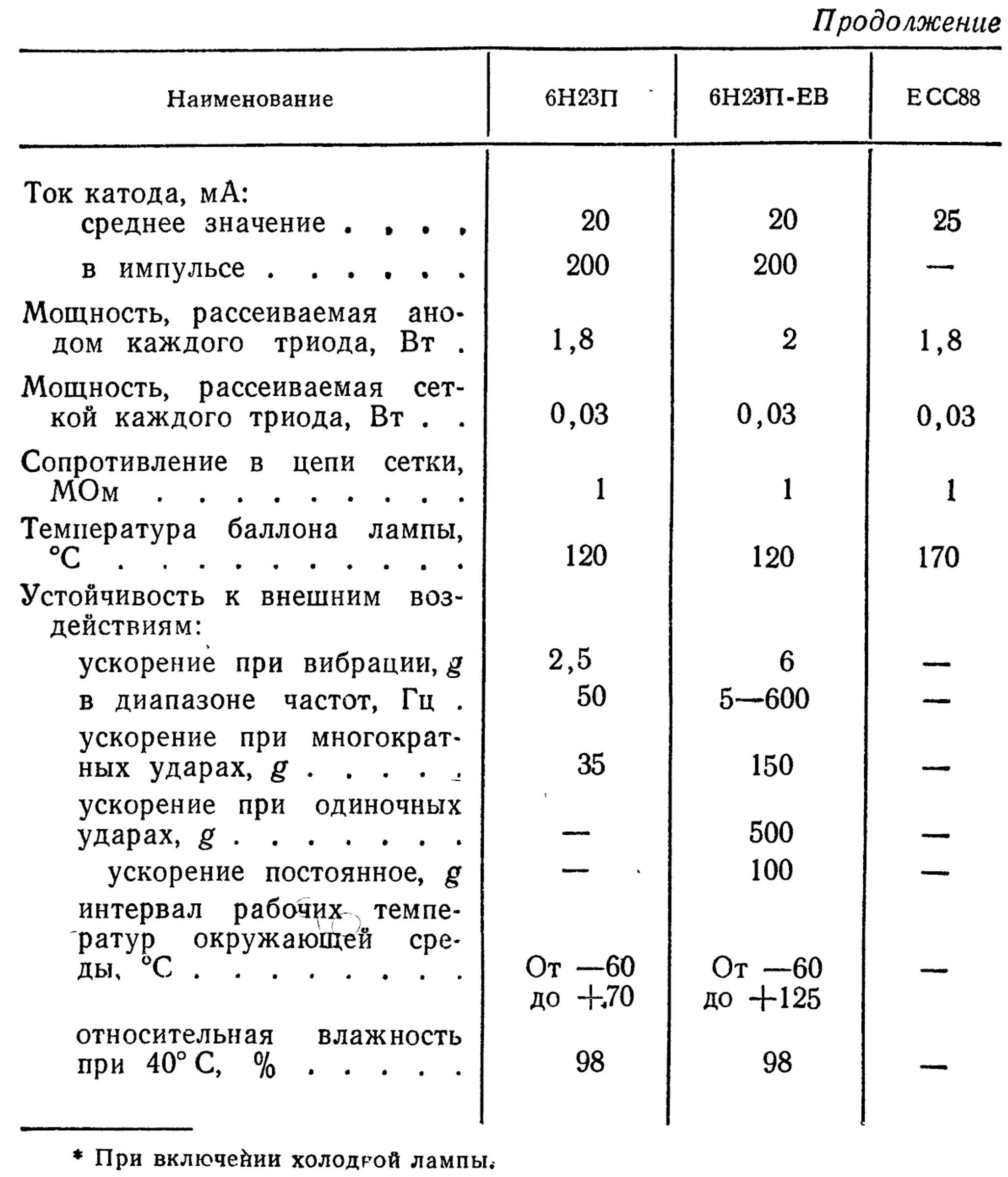 Параметры радиоламп 6Н23П, 6Н23П-ЕВ, ECC88