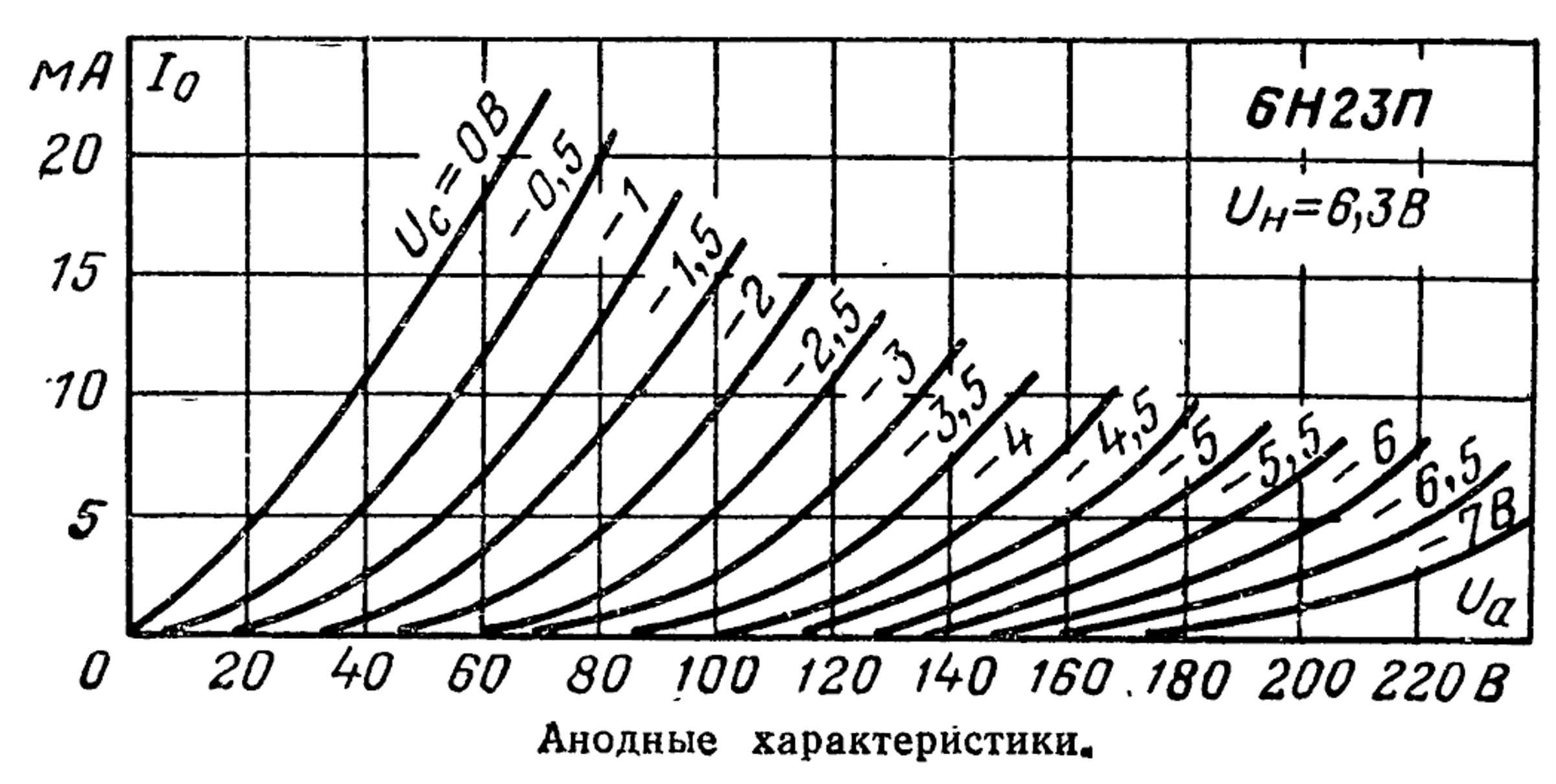 Параметры радиолампы 6Н23П