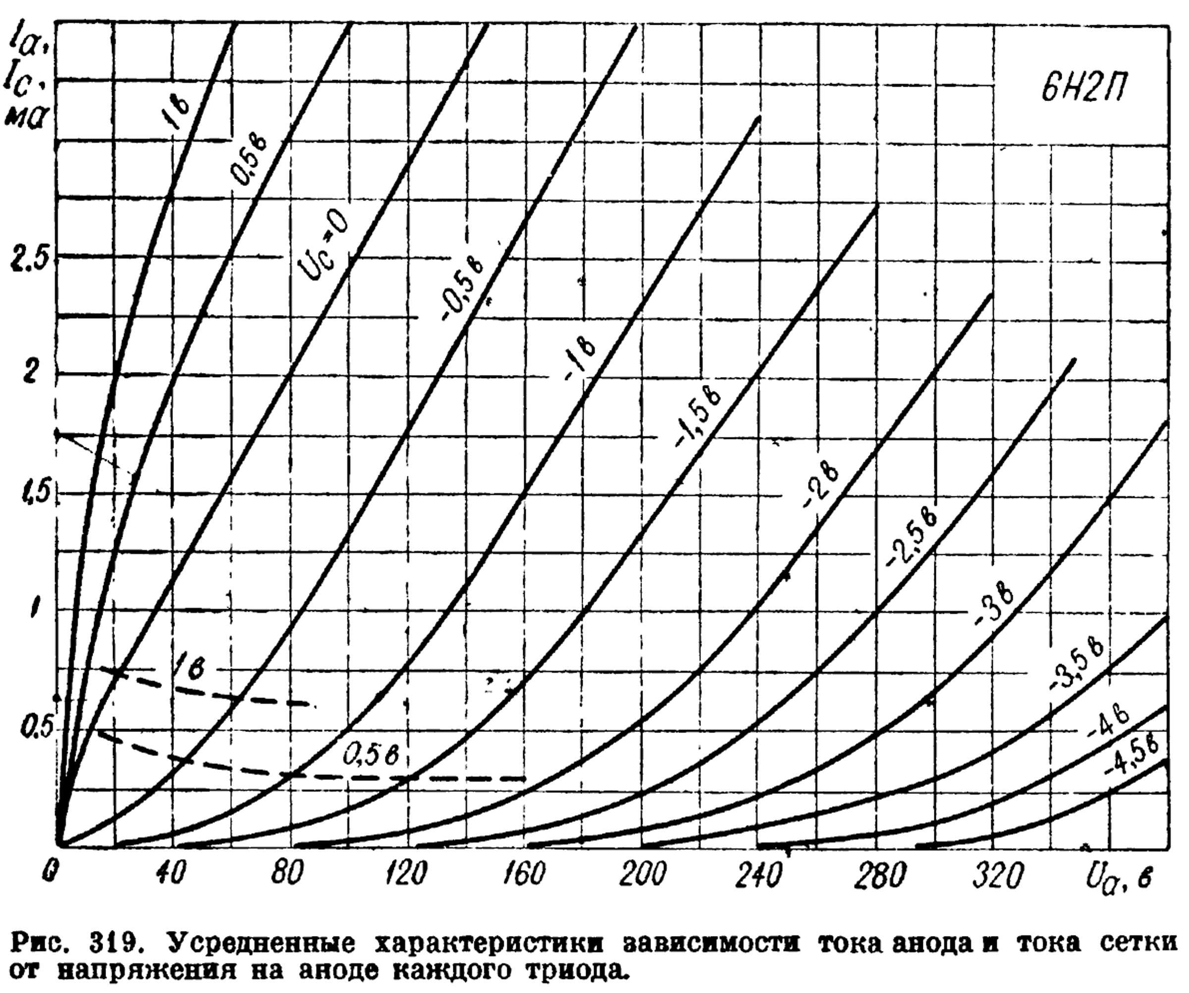 Параметры радиолампы 6Н2П