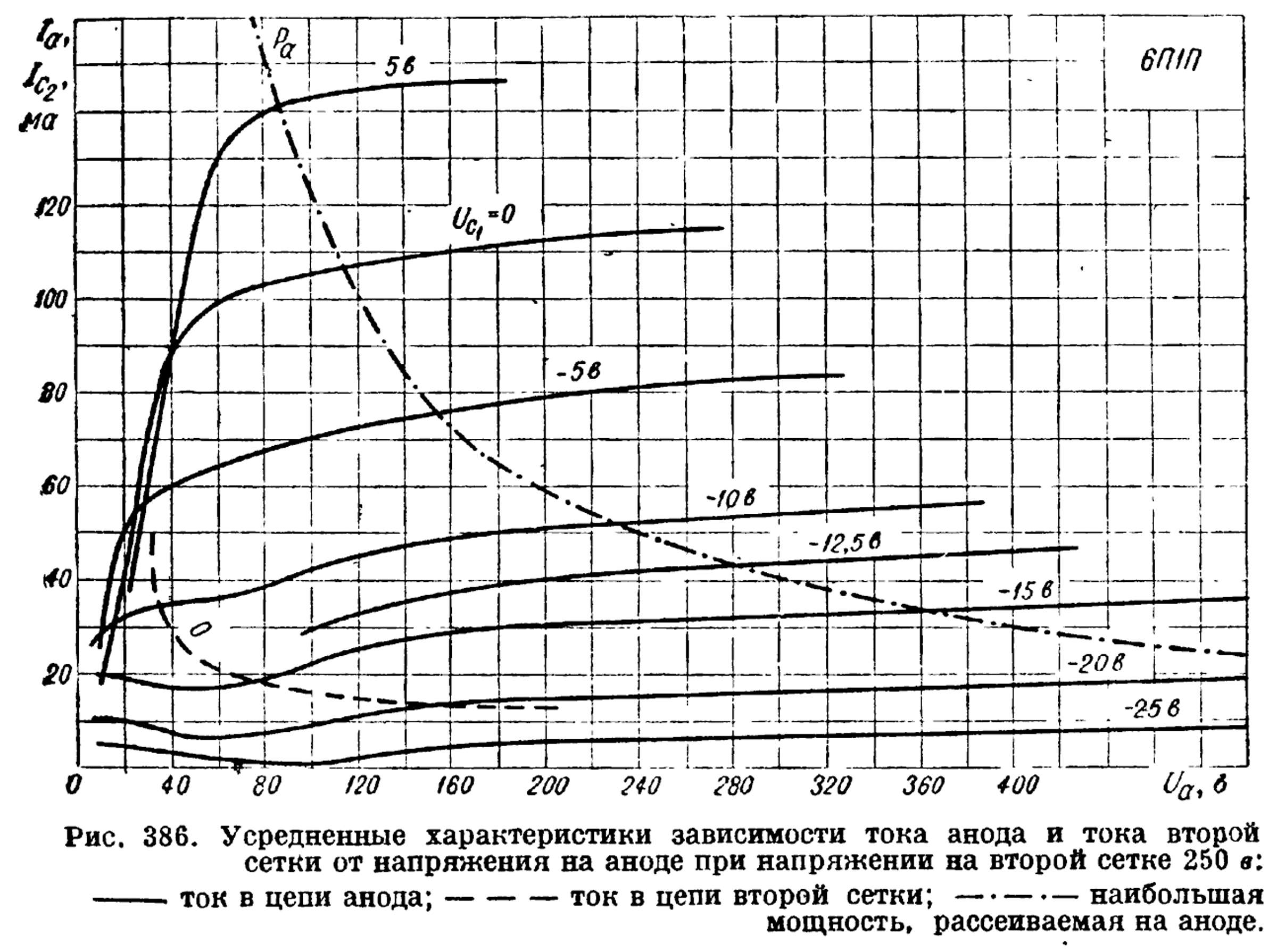 Параметры радиолампы 6П1П