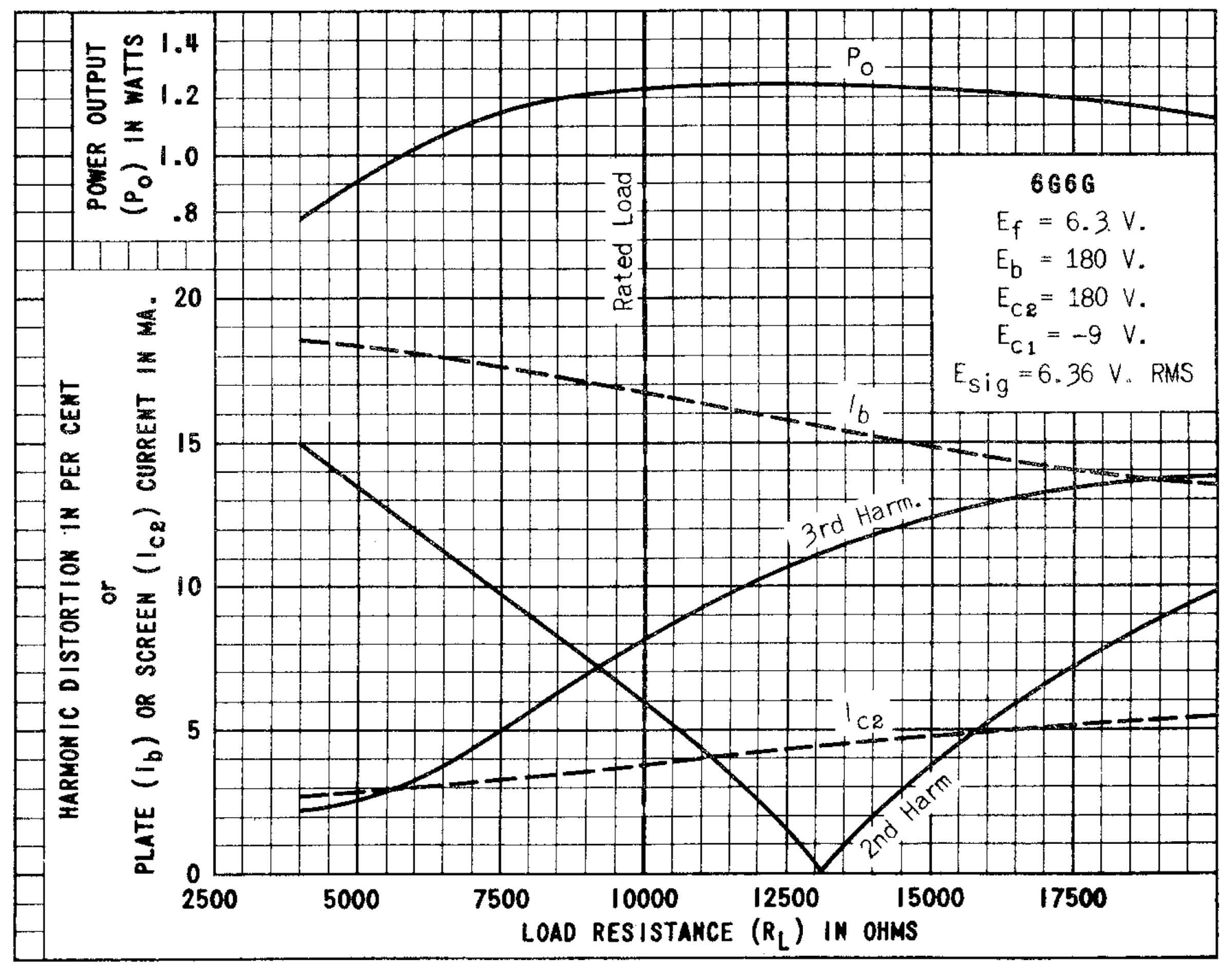 Параметры радиолампы 6G6G