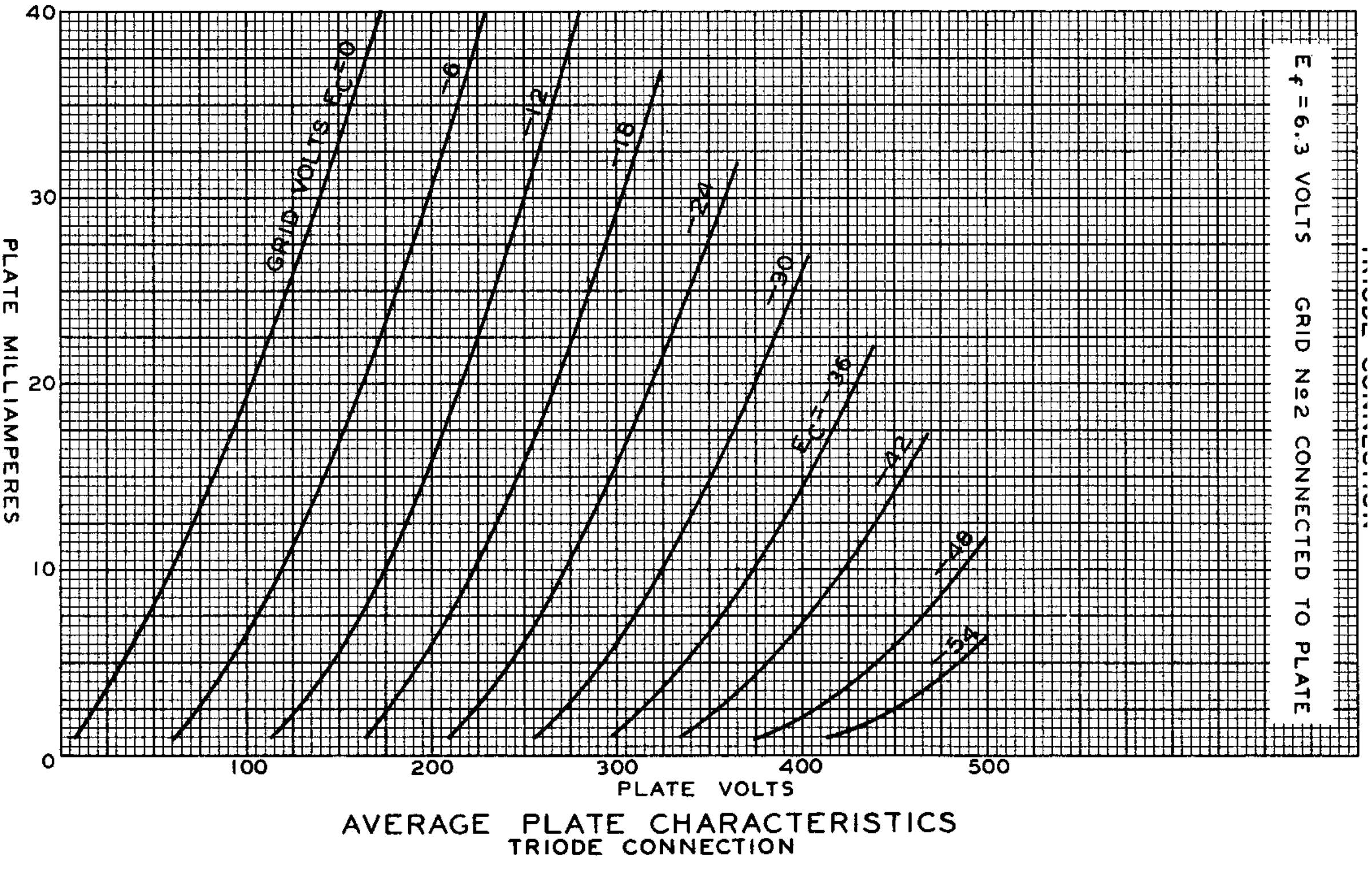 Параметры радиолампы 6G6-G