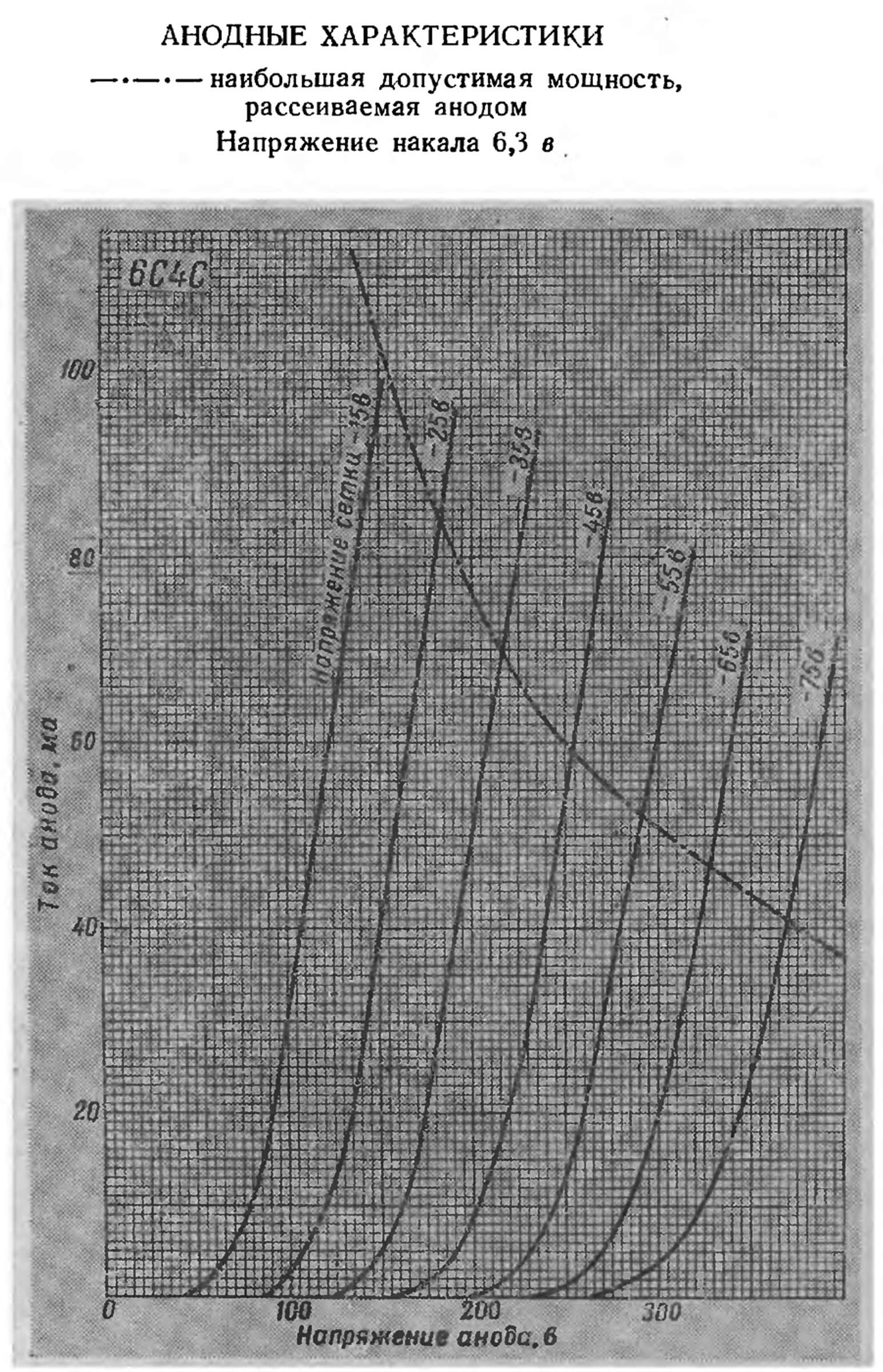 Параметры радиолампы 6С4С