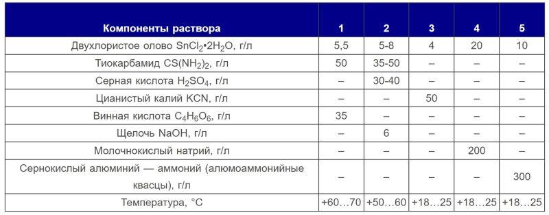 Состав растворов для химического лужения