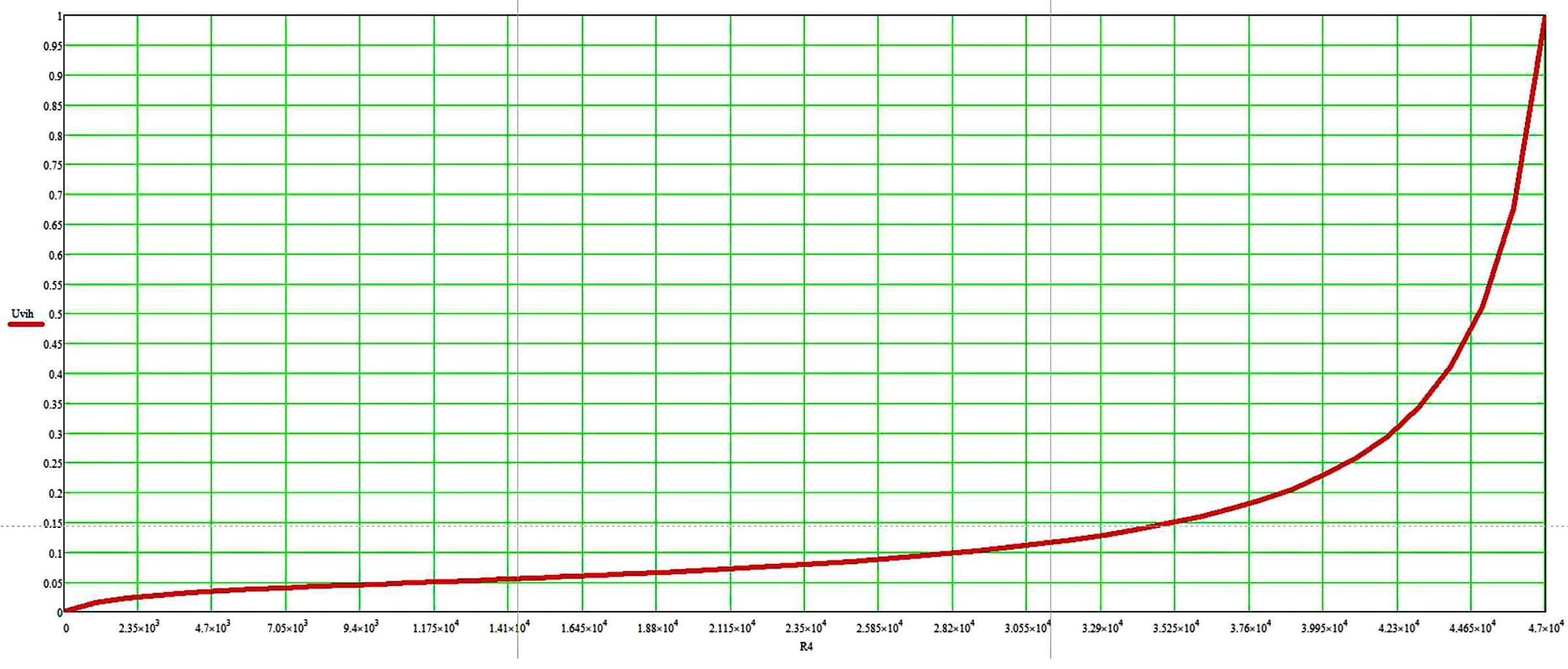 Кривая изменения громкости